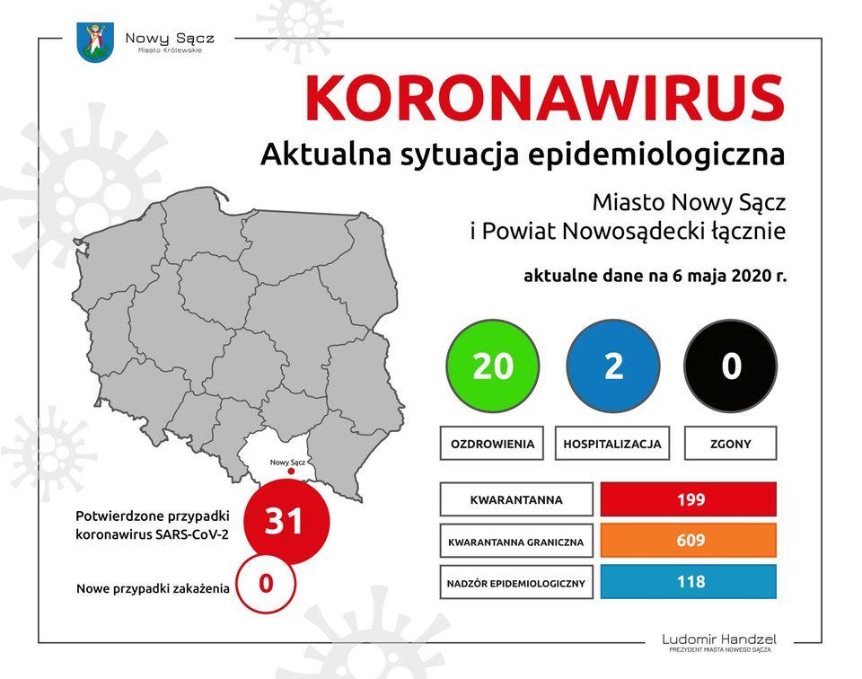 ??Aktualna sytuacja epidemiologiczna dla Miasta Nowego Sącza i Powiatu Nowosądeckiego.??